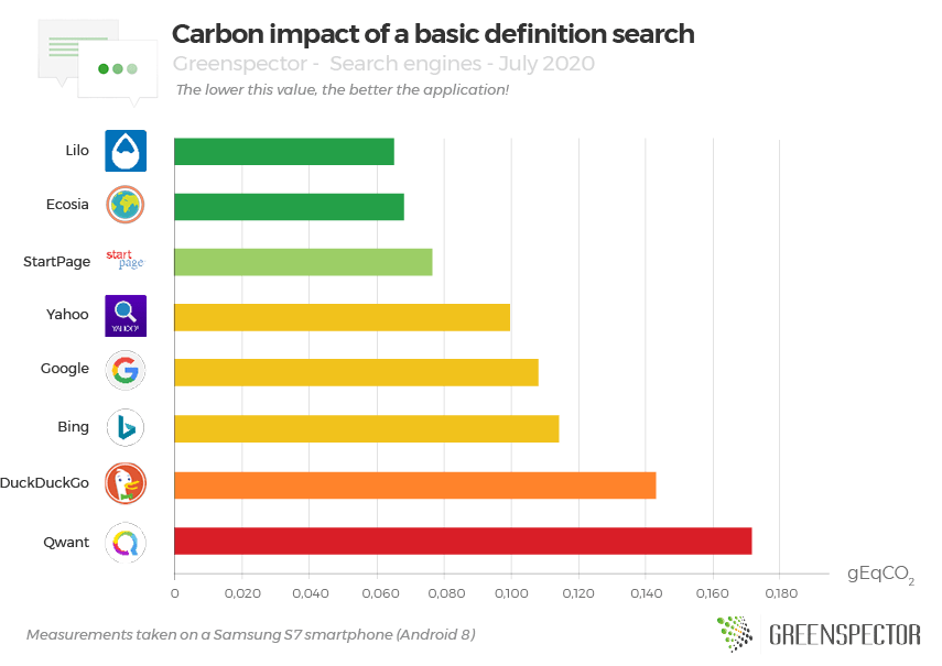 Carbon impact of a basic definition search
