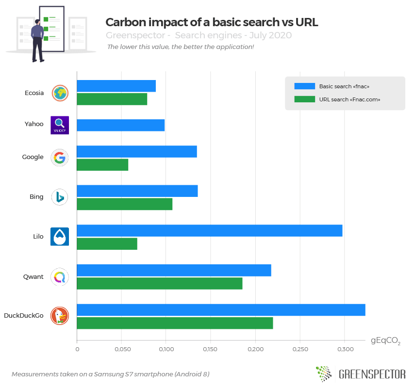 Carbon impact of a basic search vs URL