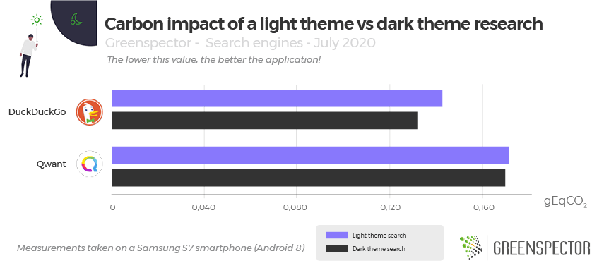 Carbon impact of a light theme vs dark theme research