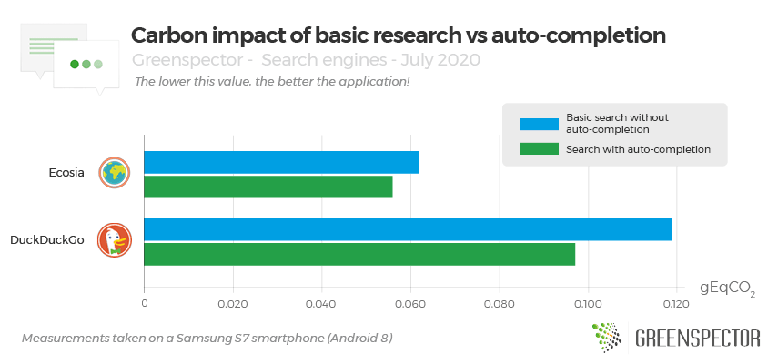 Carbon impact of basic research vs auto-completion