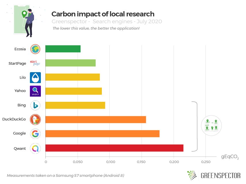 Carbon impact of local research