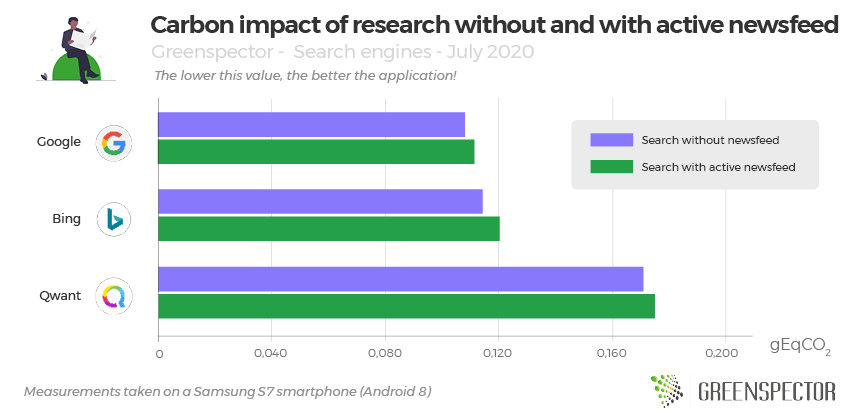 Carbon impact of research without and with active newsfeed