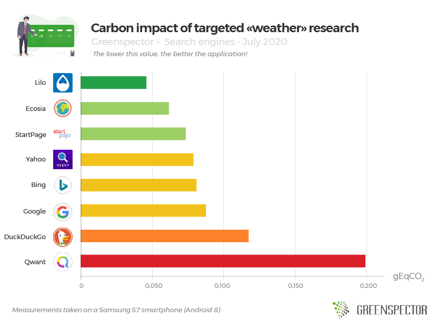 Carbon impact of targeted «weather» research