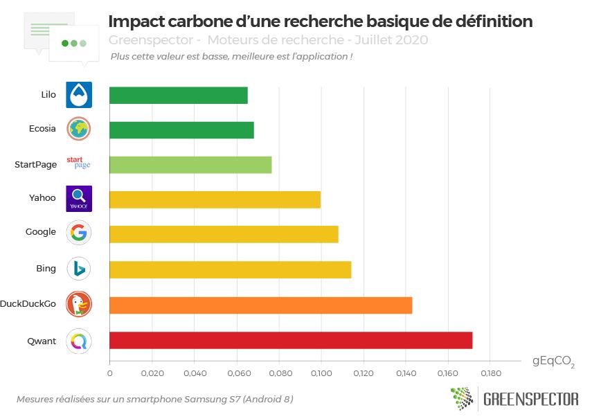 Graphique de l'impact carbone d'une recherche de définition du mot procrastination