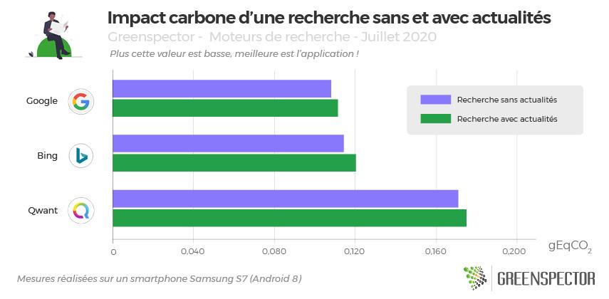 Graphique de l'impact carbone d'une recherche avec et sans fil d'actualité