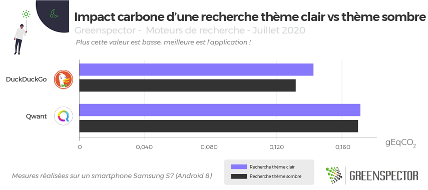 Graphique de l'impact carbone d'une recherche thème sombre vs thème clair