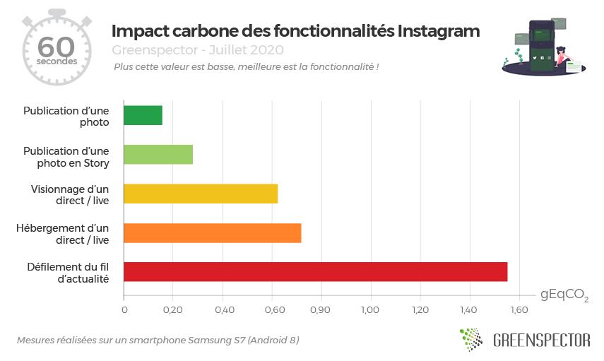 Impact carbone des fonctionnalités d'Instagram
