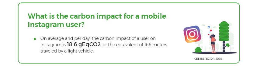 Average Instagram app carbon impact per day and per user