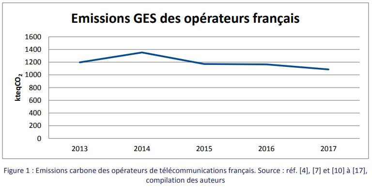 ARCEP Emissions GES des opérateurs francais