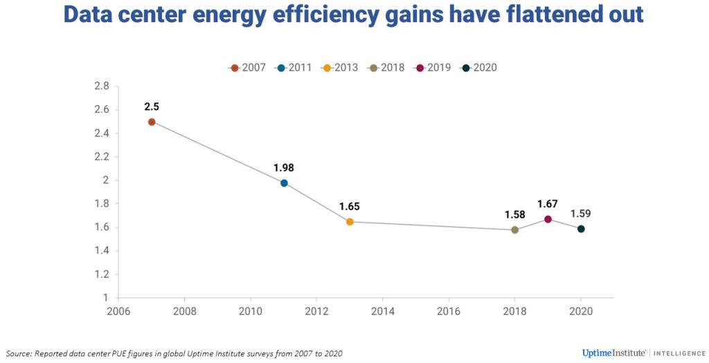 Les gains d'efficacité énergétique des datacenters se sont stabilisés