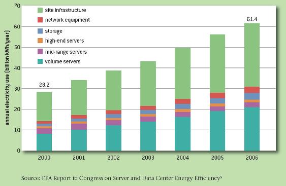 Consommation d'électricité par composante d'utilisation finale, 2000 à 2006