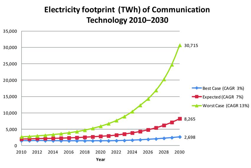 Empreinte carbone de l'électricité des technologies de communication 2010 - 2030