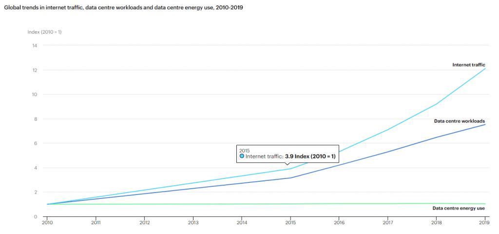 Tendances mondiales du trafic Internet, des charges de travail des centres de données et de la consommation d'énergie des centres de données, 2010-2019