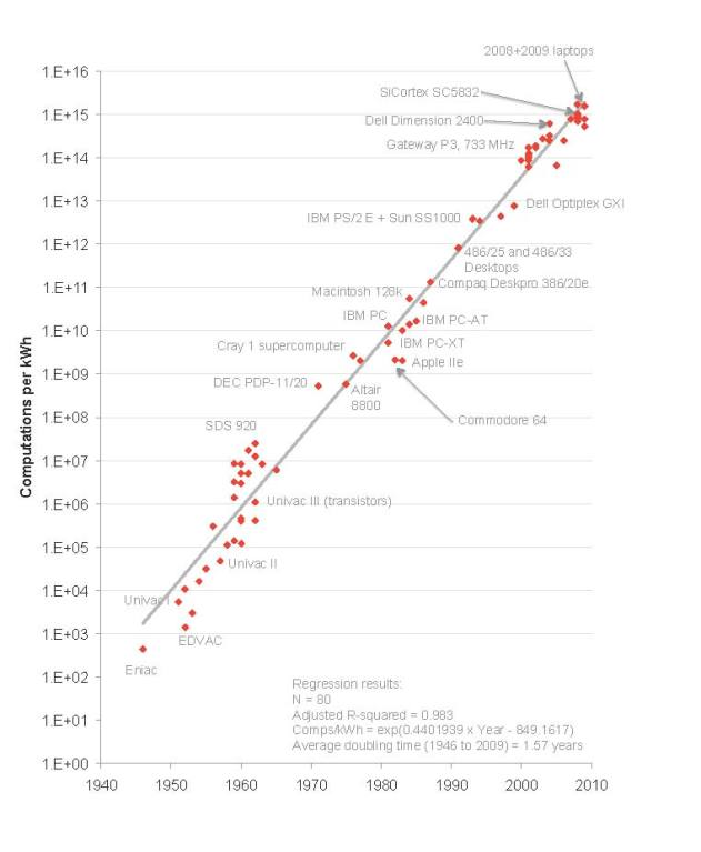 Koomeys low graph made by Koomey