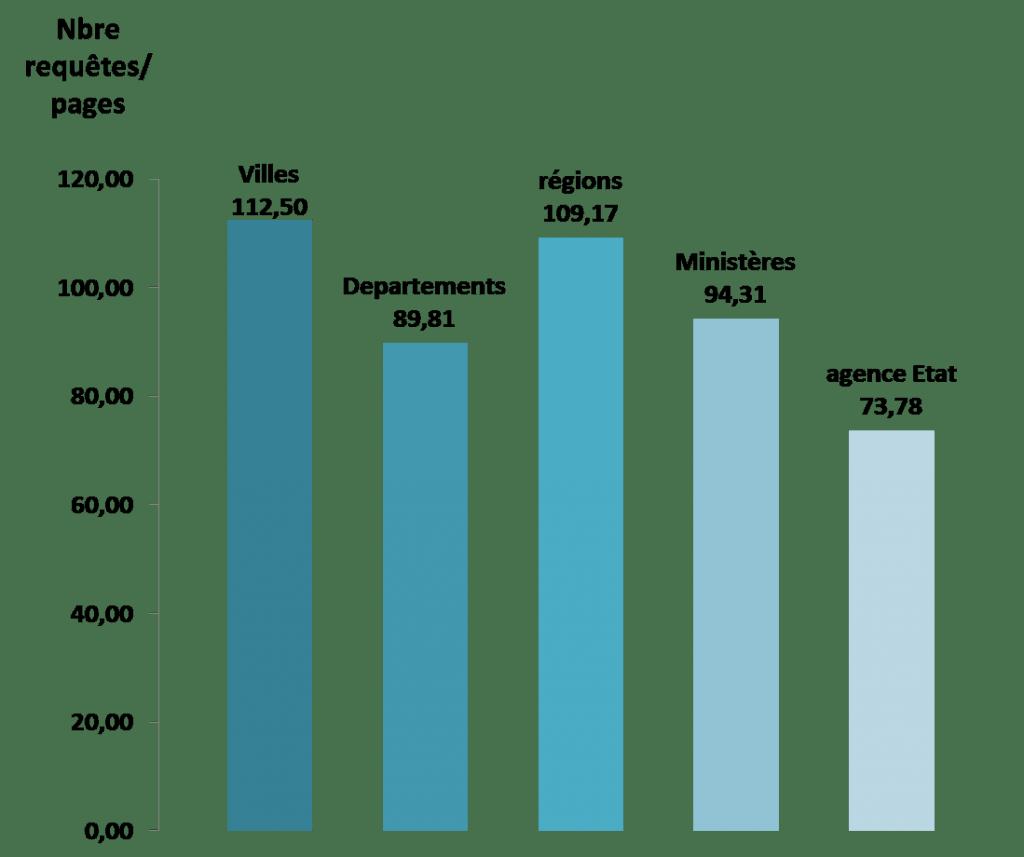 Quantité de requêtes lancées par catégorie