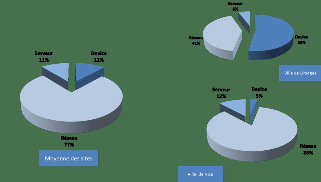 Répartition des impacts carbone moyens sur la chaîne