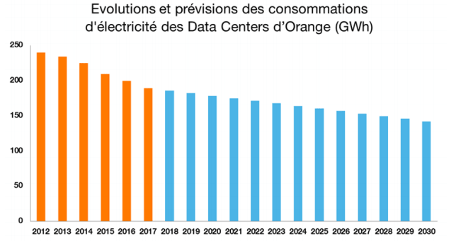 evolutions et previsions des consommations d'électricite des data centers orange Gwh