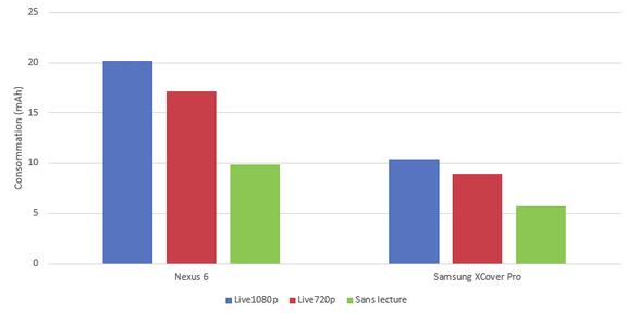 Impact de la consommation d'une vidéo sur smartphone et PC portable suivant la qualité