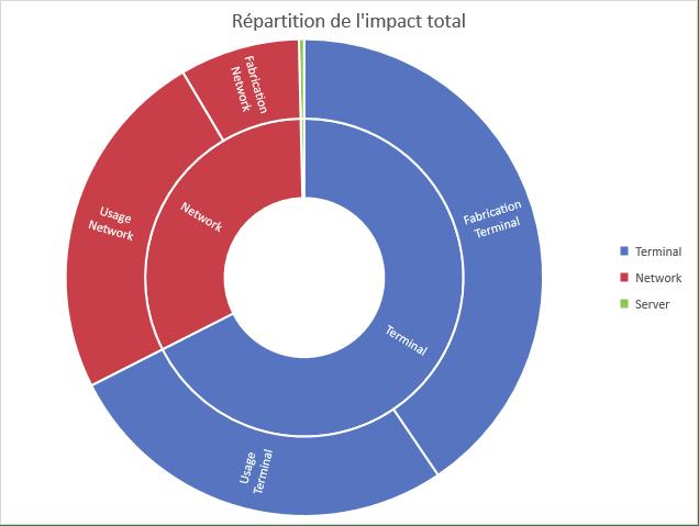 répartition de l'impact en gaz à effet de serre