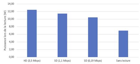 Impact de la consommation d'une vidéo SD, HD ou UHD sur smartphone et PC portable
