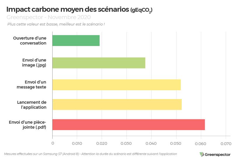 Impact carbone moyen des scénarios (graphique) des apps : Skype, Slack et Teams