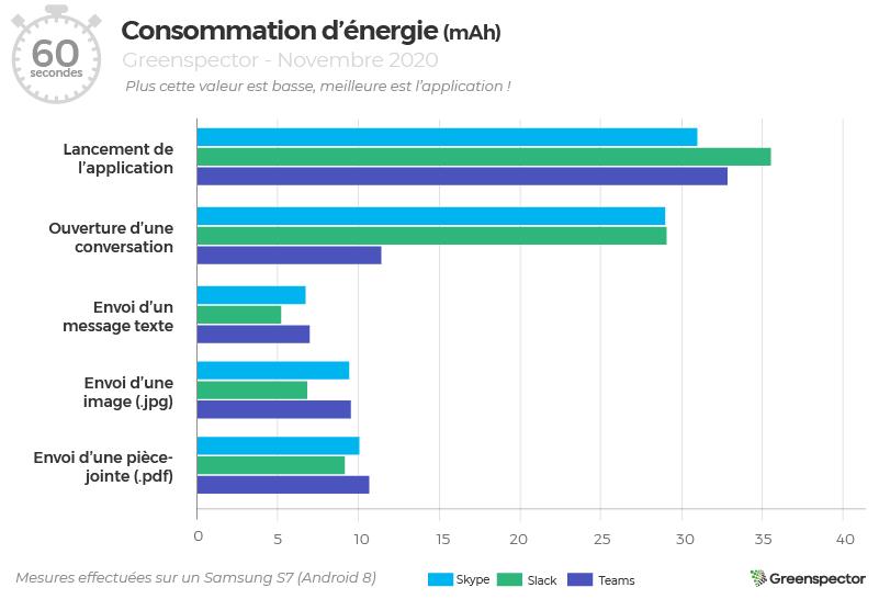 Consommation d'énergie (graphique) des apps : Skype, Slack et Teams