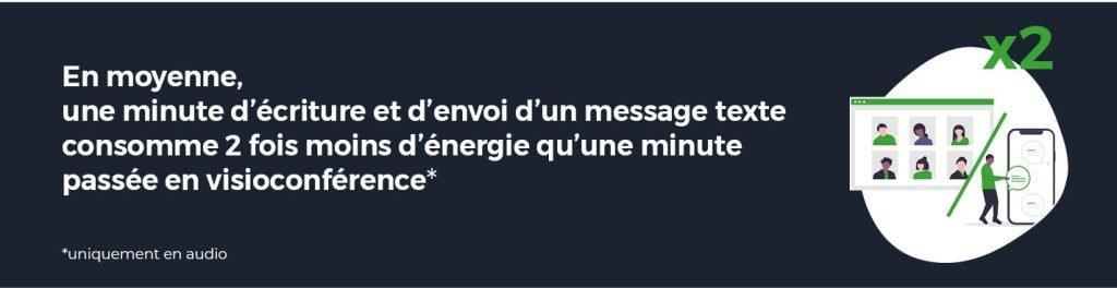 En moyenne, une minute d'écriture et d'envoi d'un message texte consomme 2x moins d'énergie qu'une minute passée en visioconférence